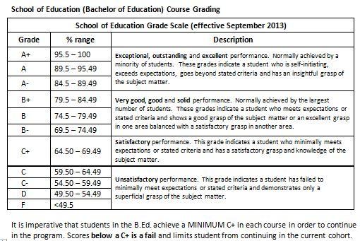 B.Ed. Grading Chart
